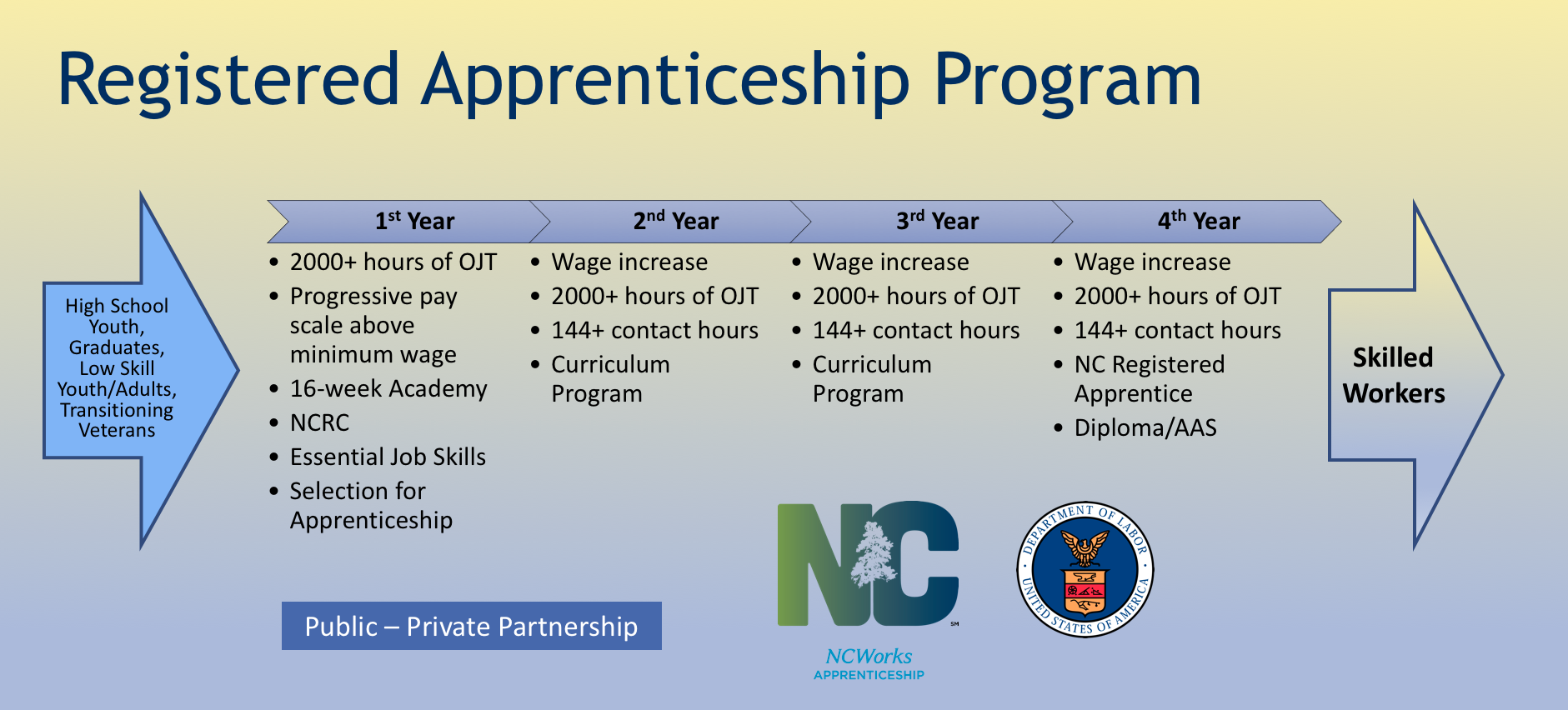 Registered Apprenticeship Program